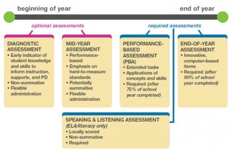 Breakdown of PARCC components.