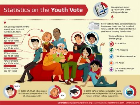 Youth Vote Statistics